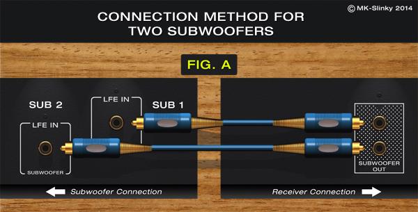 Subwoofer Receiver Wiring - Wiring Circuit •