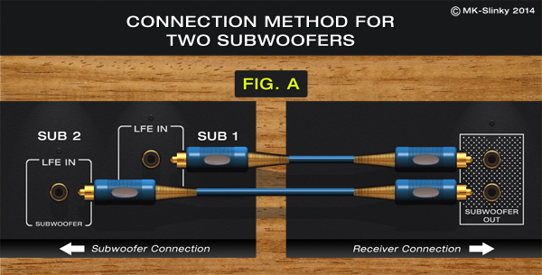 Can you hook up 2 subwoofers to one receiver