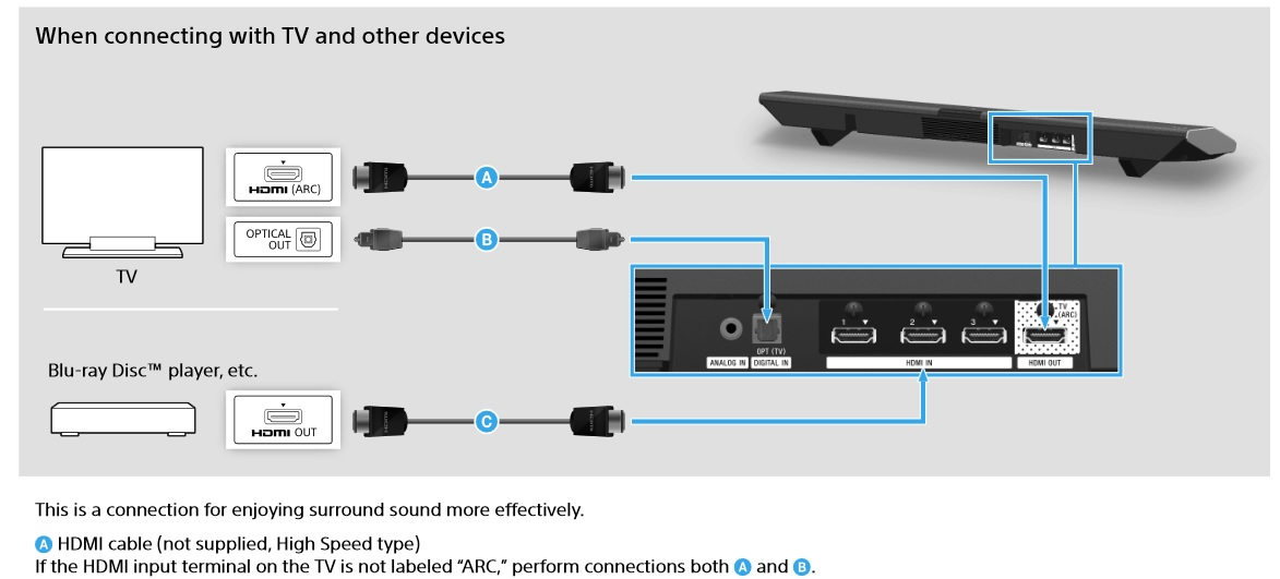 Hdmi setup diagram wiring diagrams schematics solved ht ct370 set up for ps3 and other equipment sony hdmi setup diagram 4 hdmi setup diagram publicscrutiny Images