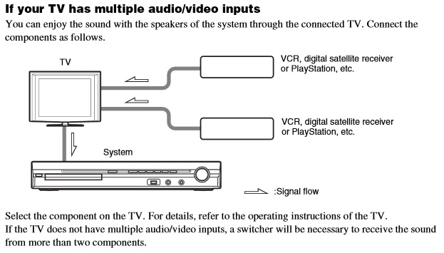 249538iCCFB37E3C0844CAD?v=1.0 how to connect my xbox one to my sony 5 1 system v sony xbox one connection diagram at aneh.co
