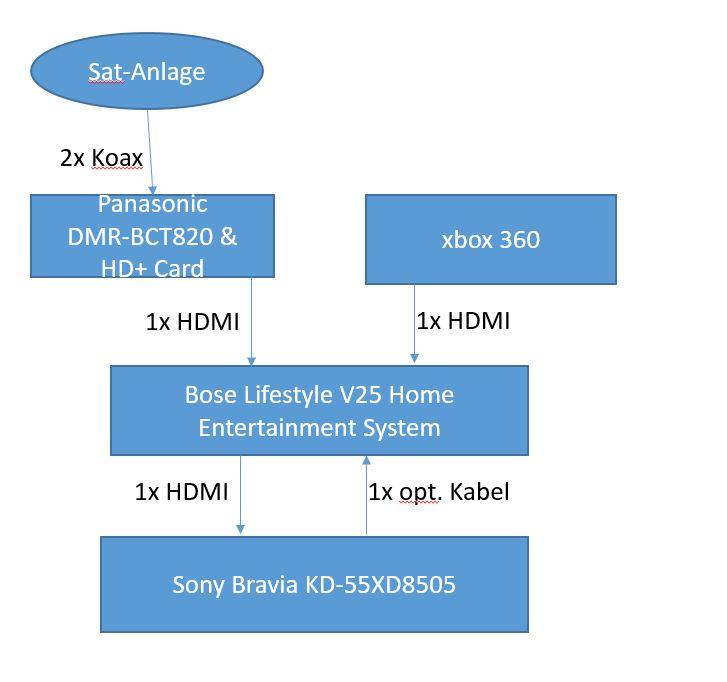 Sony Bravia KD-55XD8505 – Kein Audiosignal beim st... - Sony